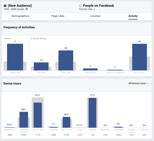 Buyer Personas e Facebook Audience Insight 6